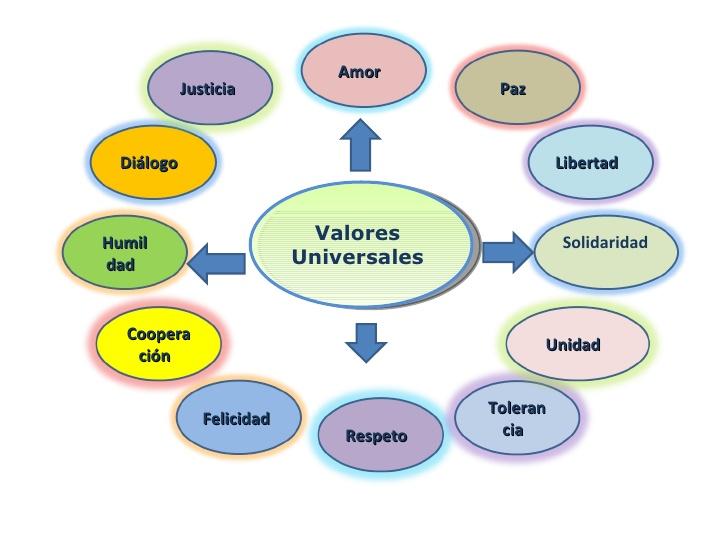 valores-universales